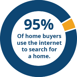 95% of home buyers use the internet to search for a home graphic