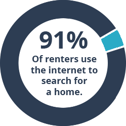 91% of renters use the internet to search for a home graphic